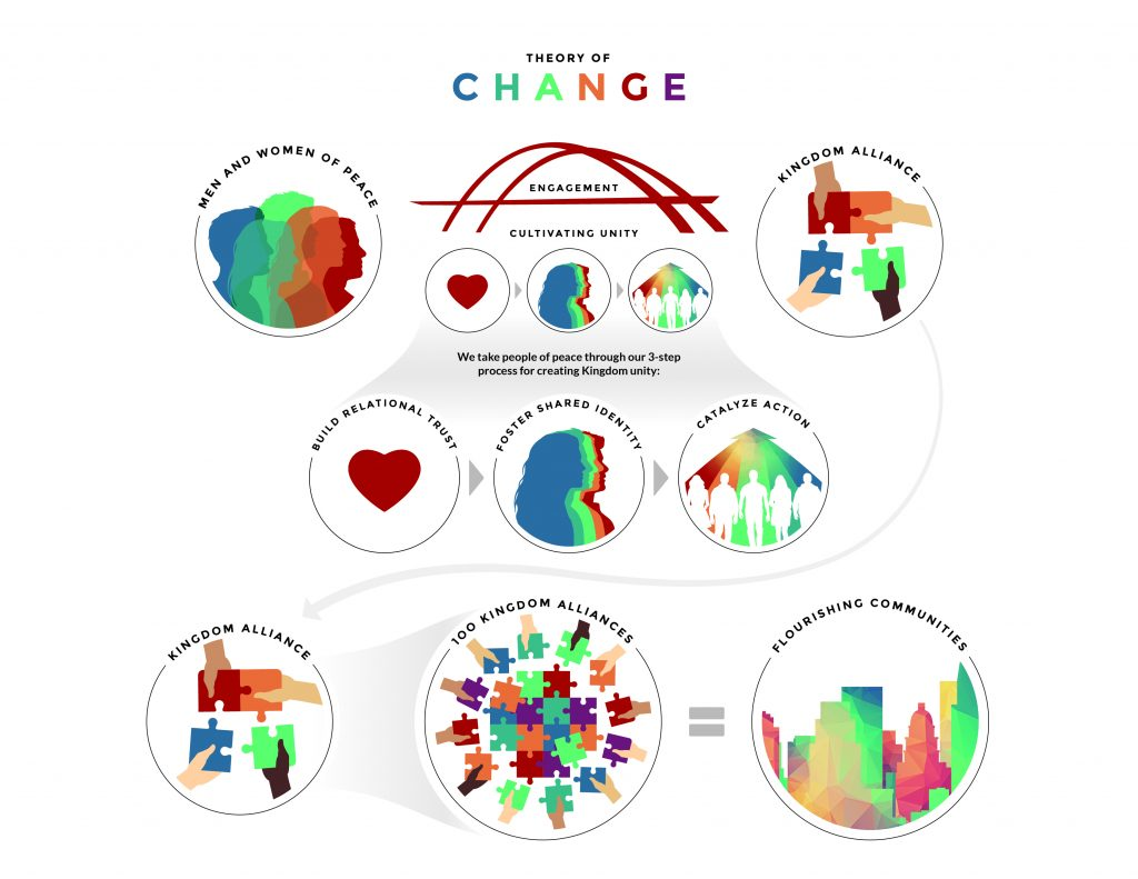 Theory of Change Updated-02